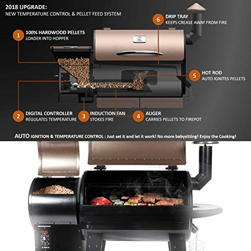 How Does Pellet Grill Work